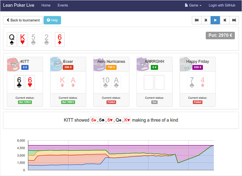 Leanpoker Dashboard