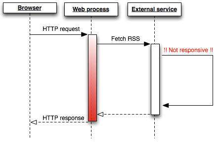 In-process RSS fetching w/ high latency