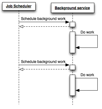 Scheduling background work