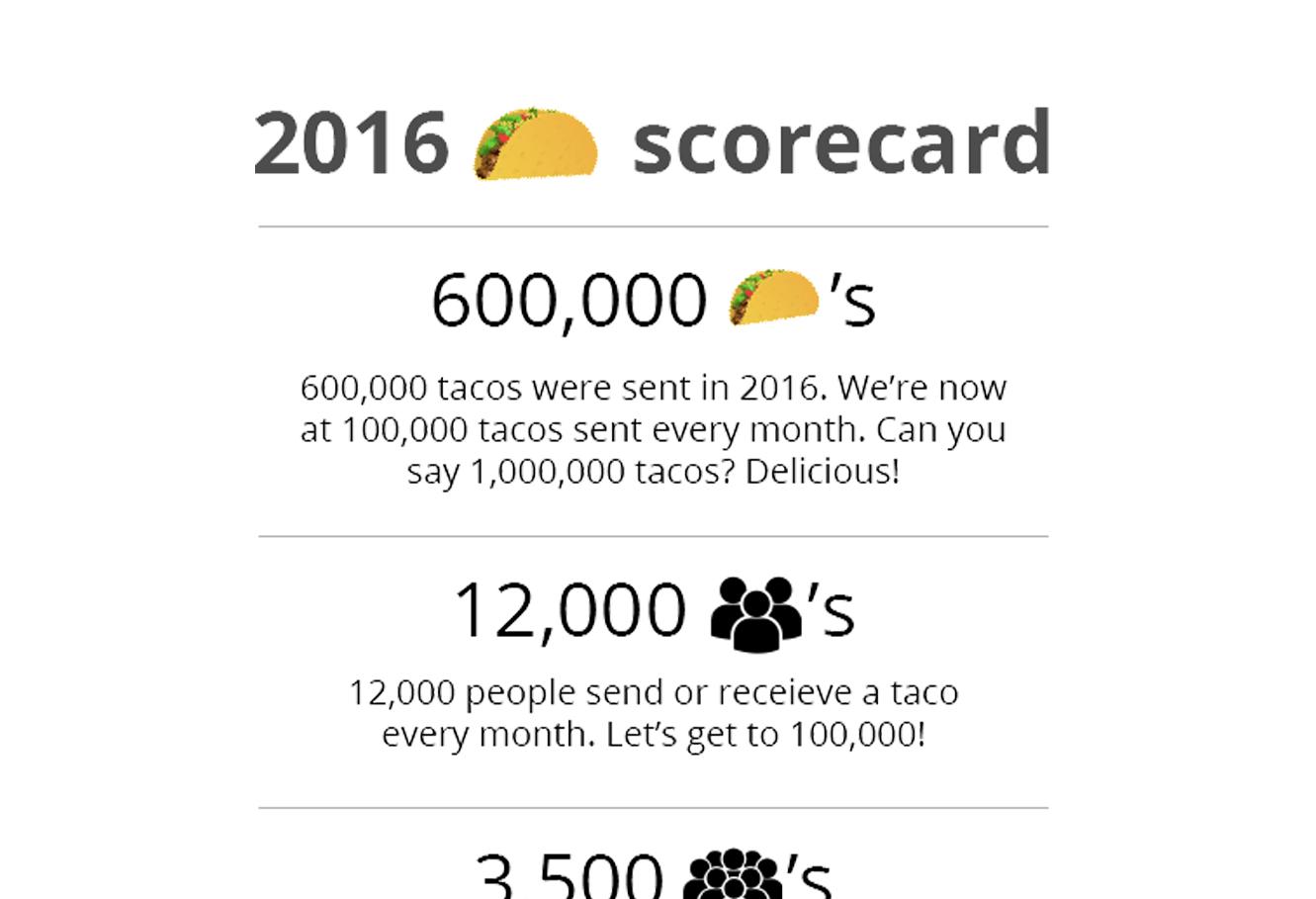 2016 Scorecard
