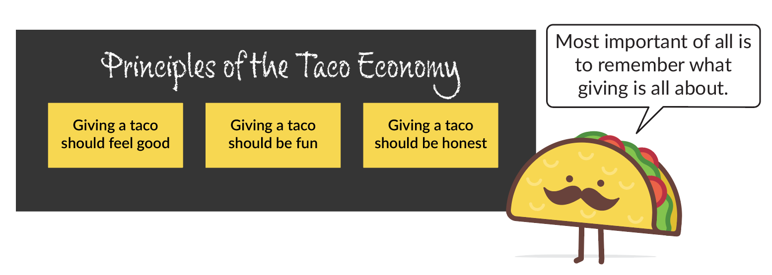 principles of the taco economy