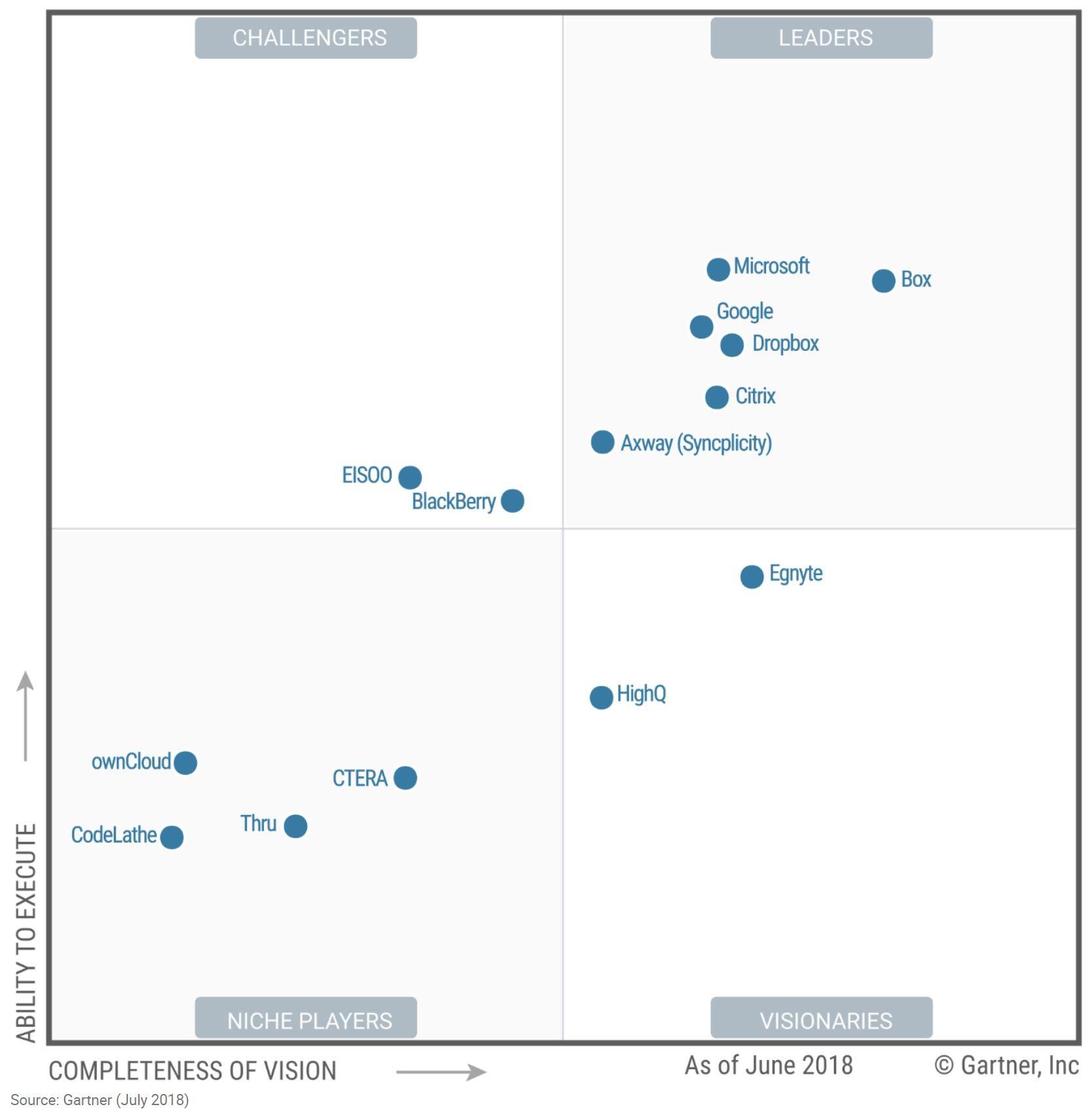 Gartner Magic Quadrant CCP Content Collaboration Platforms 2018