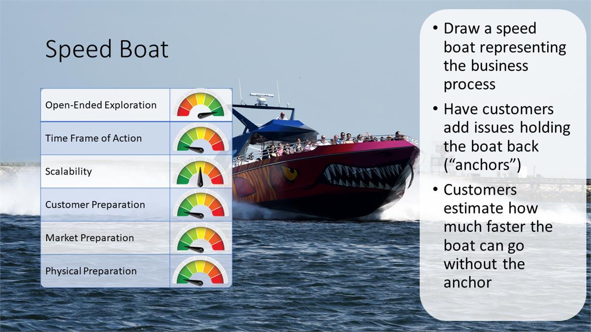 Summarizing the Speedboat exercise