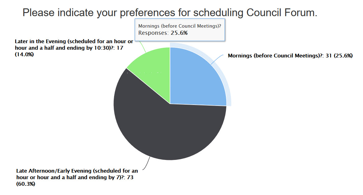 PIe Chart with Late Afternoon/Early Evening winning at 60.3%.  Mornings = 25.6%. Late Evenings = 14%