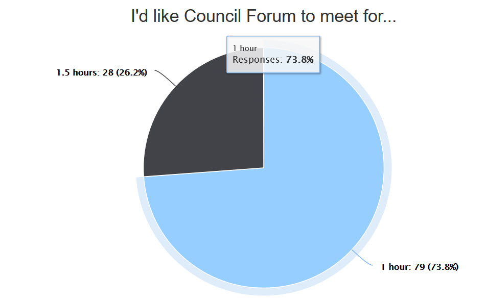 Pie Chart with 1 hour length winning 73.8%, 1.5 hours = 26.2%