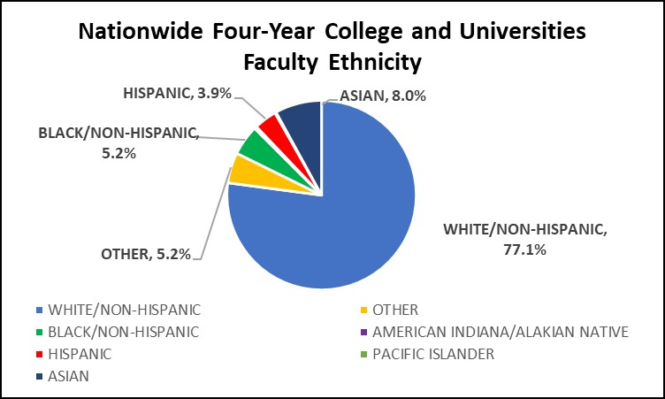 Graph of Nationwide Four Year College and University Ethnicity
