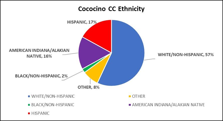 Graph of Coconino Community College Ethnicity