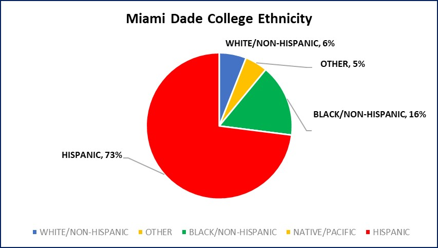 Miami Dade College Ethnicity