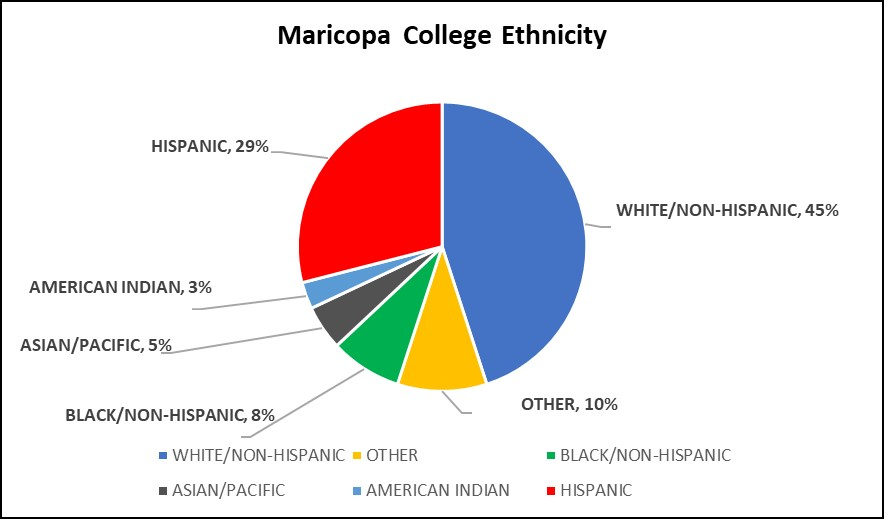 Graph of Maricopa College Ethnicity
