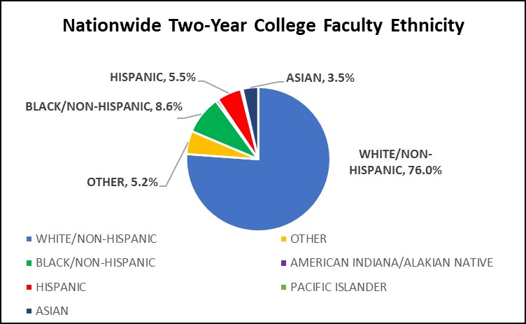 Graph of Nationwide Two-Year College Ethnicity