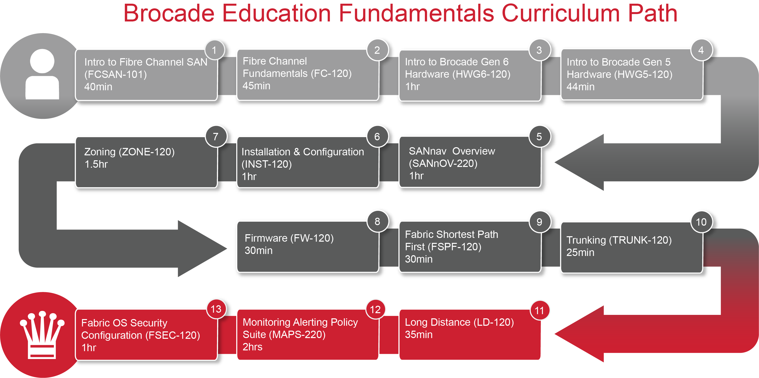 The Latest Online Training Courses from Brocade Education ...