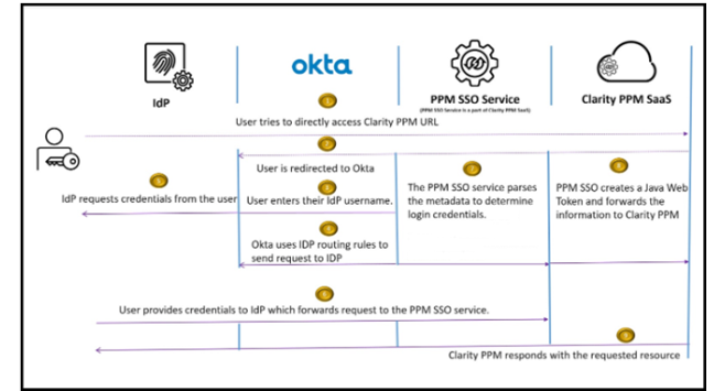 Authentication Using IdP (Federated) - User Directly Accesses the Clarity PPM URL
