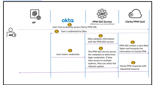 Authentication Using OKTA - User Directly Accesses the Clarity PPM URL