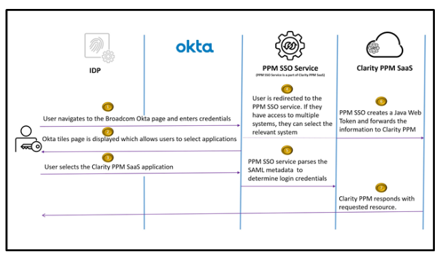 Authentication Flows in GCP