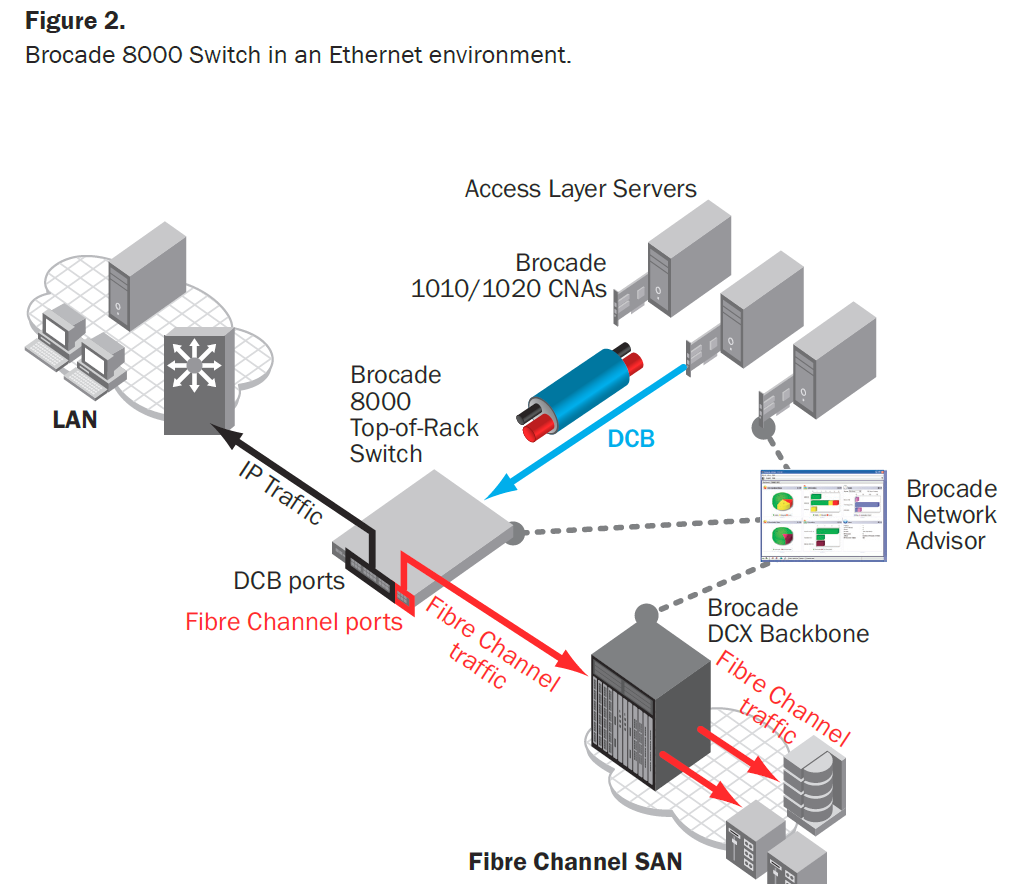 Brocade 8000 Switch in an Ethernet environment.