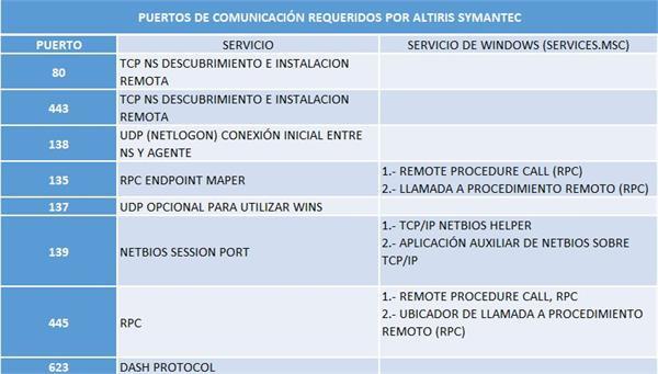 Altiris - Puertos de comunicación