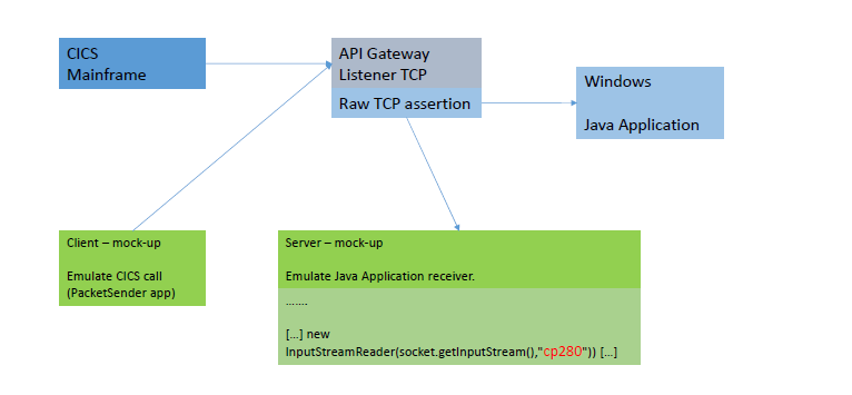 CICS to Java Apllication integration