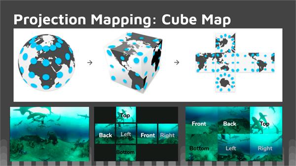 An image illustrates how the surface of a sphere is transformed into a cube then unfolded. The bottom of the screen includes a still from a 360 video, the unfolded squares of video from projection mapping, and the squares rearranged to form a solid rectangle.