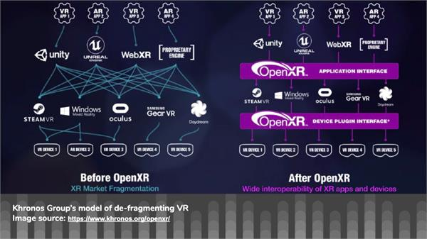 A diagram on the left illustrates limited interoperability between VR content and hardware Before OpenXR. A second diagram on the right shows greater compatibility between hardware and content types After OpenXR.