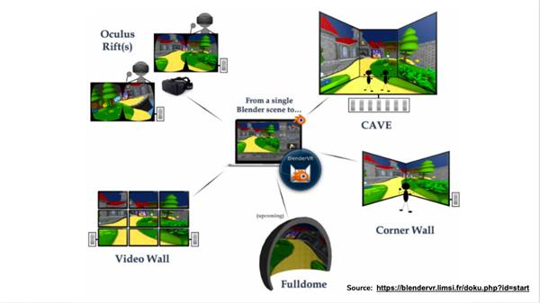 Illustration of variations on VR display: Oculus Rift head-mounted display, video wall, cave, corner wall, and full dome
