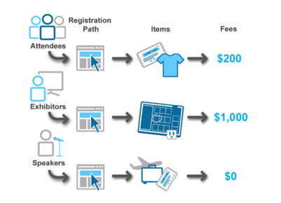 Registration Features