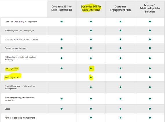 Mix and match Dynamics 365 and PowerApps licencses