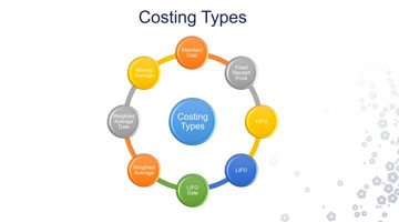 Costing for Dynamics
