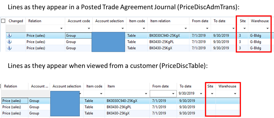Trade agreement view (PriceDiscTable) does not match Trade agreement as posted (PriceDiscAdmTrans)
