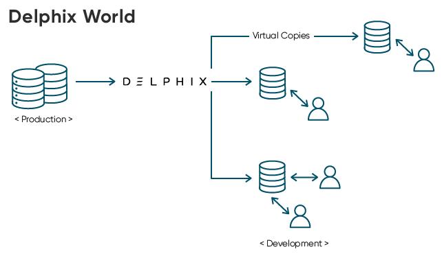 Delphix World