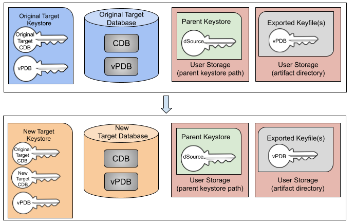 Migrating a TDE-enabled vPDB