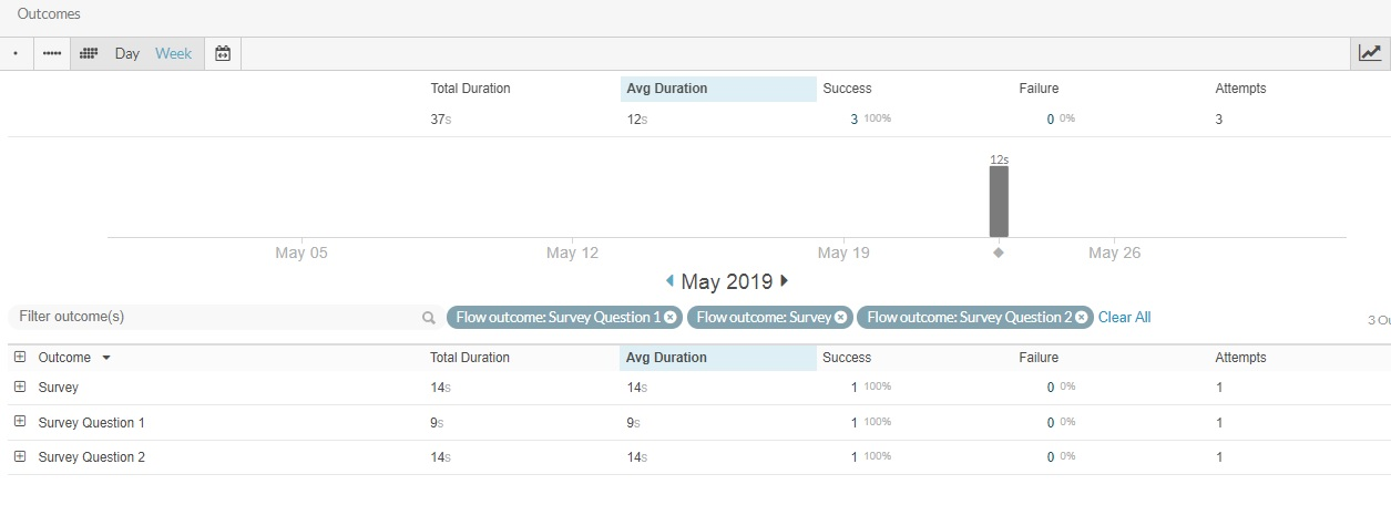Performance > Flow Outcomes Page