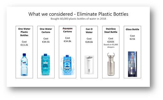 Eliminating Plastic Bottles