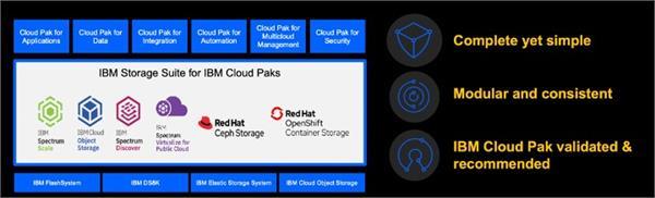 Storage solution for Cloud Pak