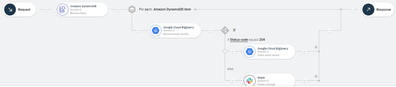 Figure 1: Flow for an API to synchronize the data between Amazon DynamoDB and Google Big Query.