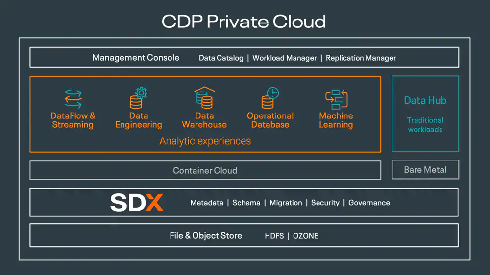 CDP Private Cloud is built for hybrid cloud, seamlessly connecting on-premises environments to public clouds with consistent, built-in security and governance.