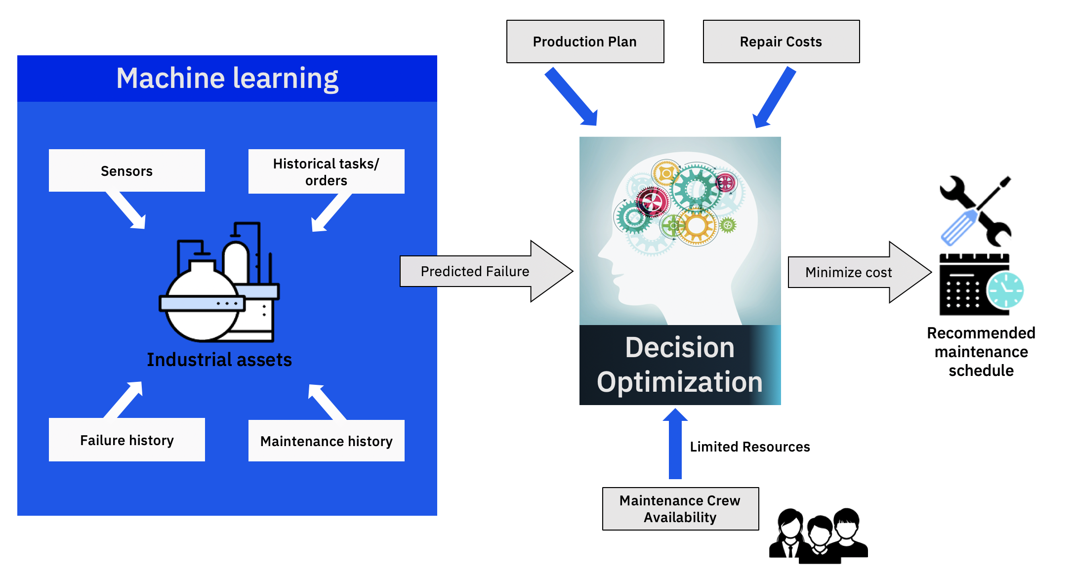 Intelligent Maintenance: Machine Learning and Decision Optimization Work Best Together