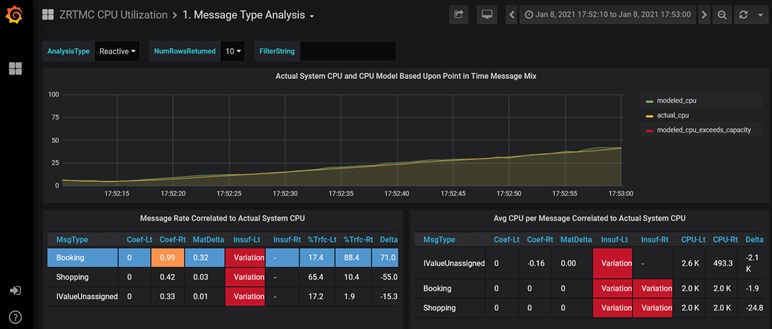 Sample dashboard provides a graph panel and two correlation analysis panels