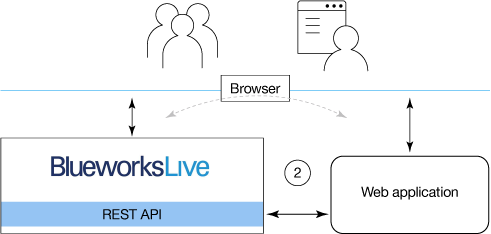 Illustration of using Blueworks Live APIs through an application