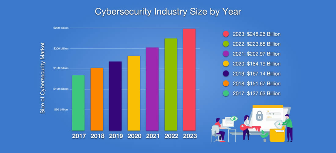cyber security threat projection 2023