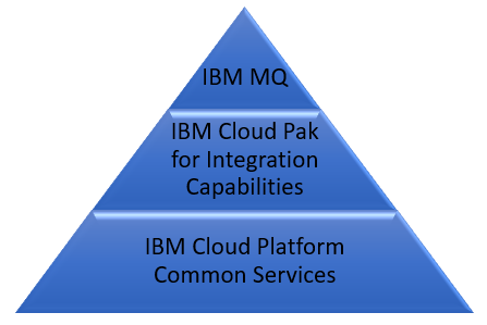 The different certified containers provided by IBM