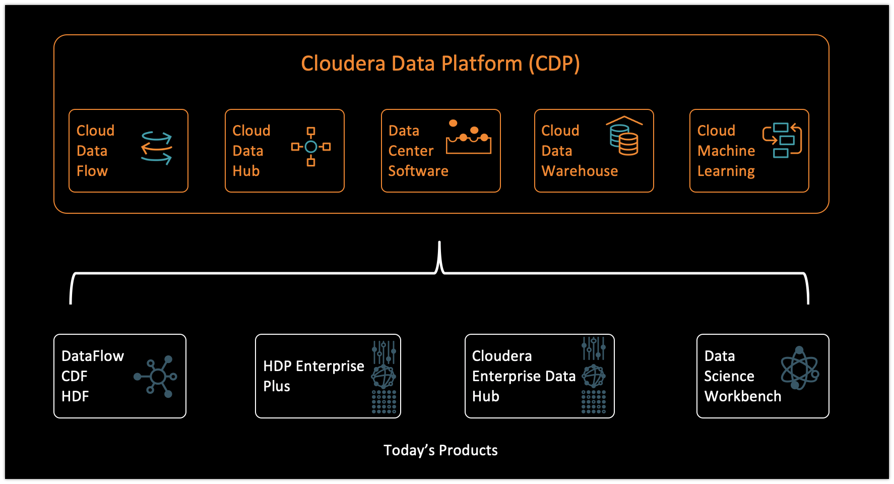 Progression for Cloudera products