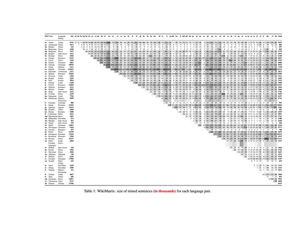 the amount of mined parallel sentences for most of the language pairs