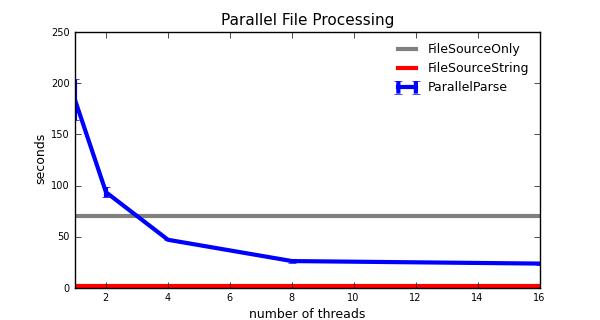 parallel parse no order
