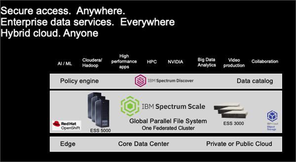 IBM Information Architecture