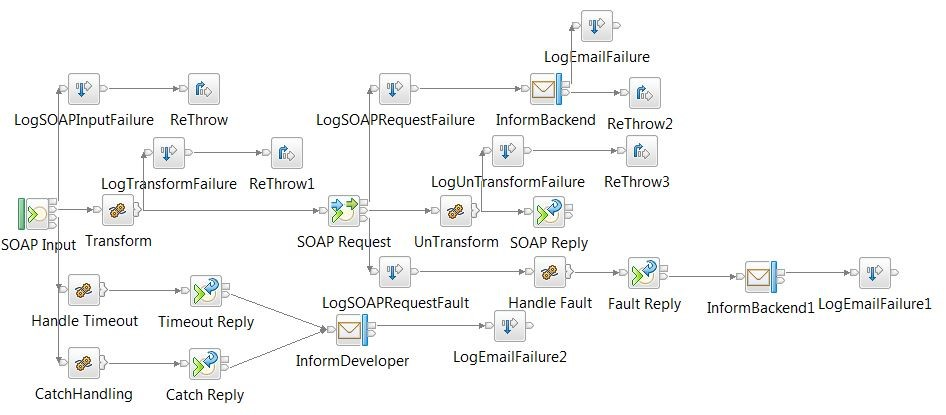 SOAP flow with an abundance of error handling