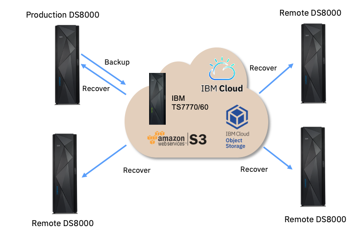 Cloud-based recovery