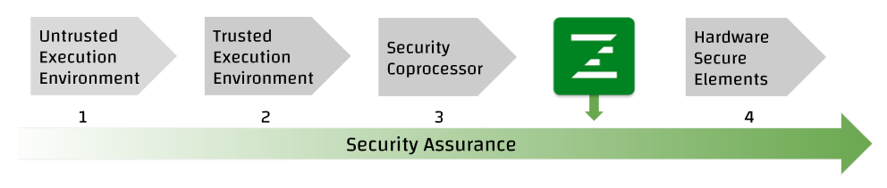 Security Assurance