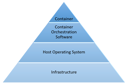 Diagram showing the common container deployment layers