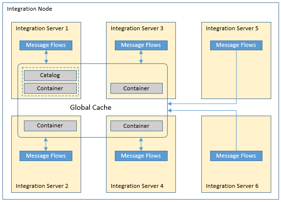 Distributed Embedded Grid