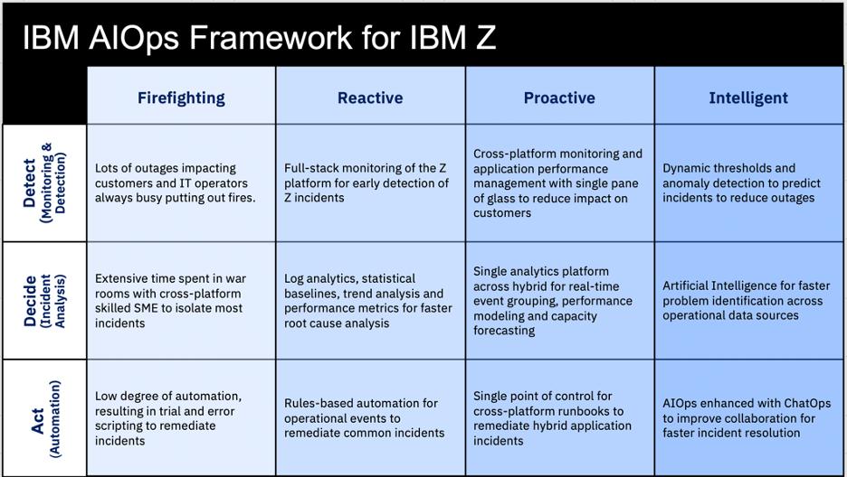 Framework for accelerating AIOps adoption
